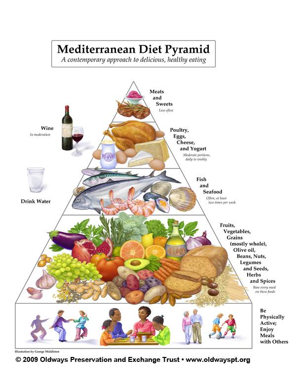 MedPyramid